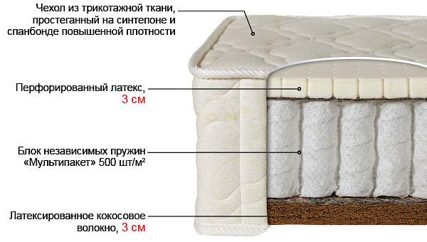 Ортопедический матрас Билюкс-2 выгодно от VittaMebel.ru