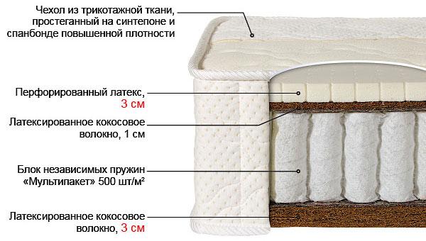 Ортопедический матрас Билюкс-4 выгодно от VittaMebel.ru