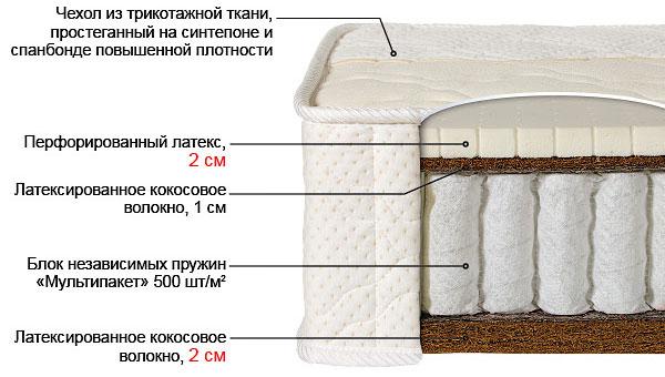 Ортопедический матрас Билюкс-4К выгодно от VittaMebel.ru