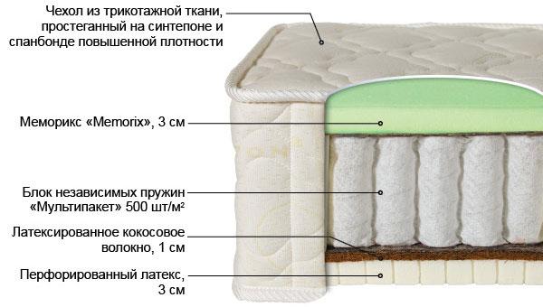 Ортопедический матрас Билюкс-5 выгодно от VittaMebel.ru