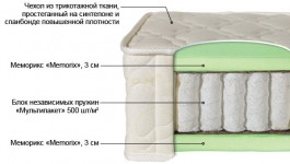 Ортопедический матрас Билюкс-6 - VittaMebel.ru