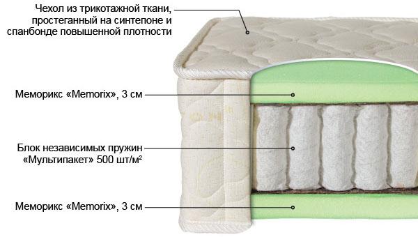 Ортопедический матрас Билюкс-6 выгодно от VittaMebel.ru
