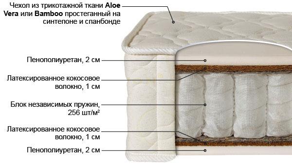 Ортопедический матрас Лабэль-1 выгодно от VittaMebel.ru