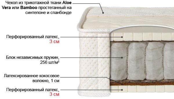 Ортопедический матрас Лабэль-3 выгодно от VittaMebel.ru
