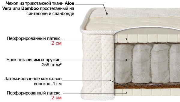 Ортопедический матрас Лабэль-3К выгодно от VittaMebel.ru