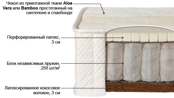 Ортопедический матрас Лабэль-5 выгодно от VittaMebel.ru