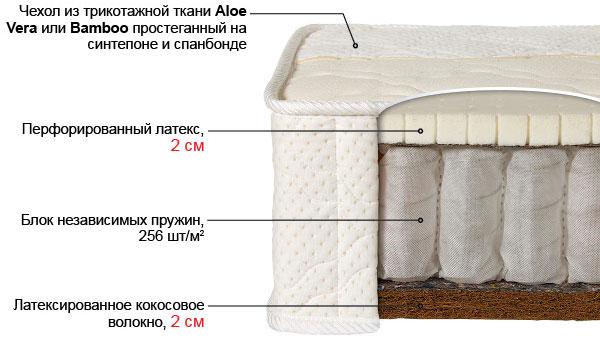 Ортопедический матрас Лабэль-5К выгодно от VittaMebel.ru
