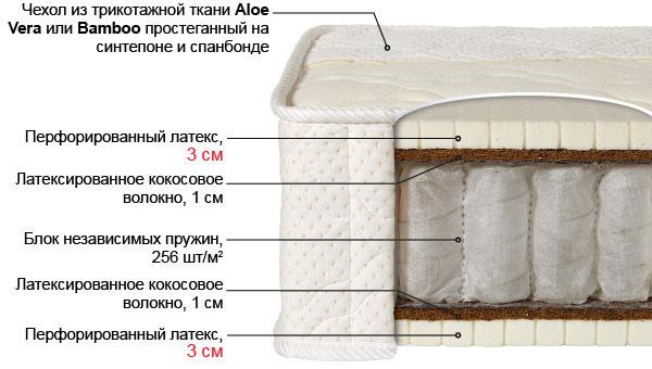Ортопедический матрас Лабэль-7 выгодно от VittaMebel.ru
