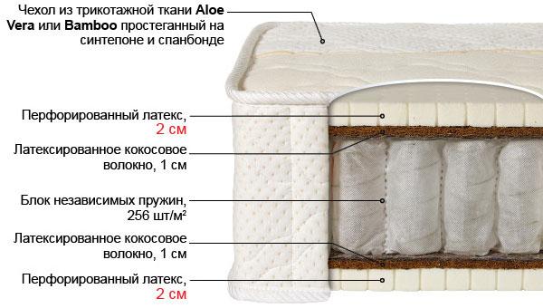 Ортопедический матрас Лабэль-7К выгодно от VittaMebel.ru