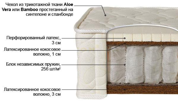 Ортопедический матрас Лабэль-8 выгодно от VittaMebel.ru