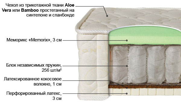 Ортопедический матрас Лабэль-9 выгодно от VittaMebel.ru