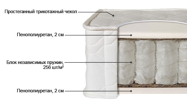 Ортопедический матрас Лайт-1 выгодно от VittaMebel.ru