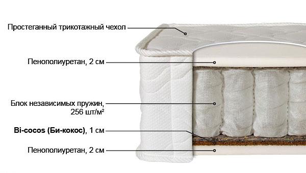 Ортопедический матрас Лайт-2 выгодно от VittaMebel.ru