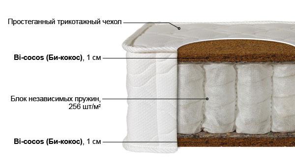Ортопедический матрас Лайт-3 выгодно от VittaMebel.ru