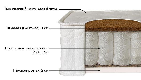 Ортопедический матрас Лайт-4 выгодно от VittaMebel.ru